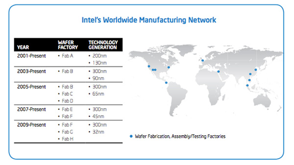 Transforming Intel's Supply Chain to meet Market Challenges