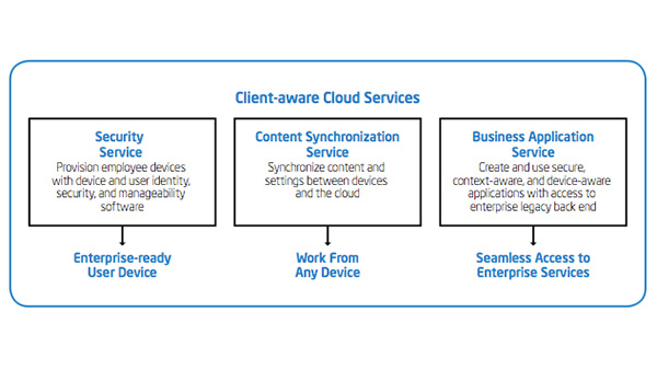 Client-aware Services in the Cloud