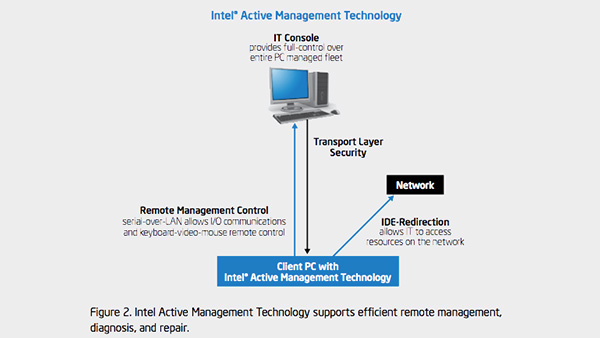 Managing Intel Solid-State Drives Using Intel vPro Technology