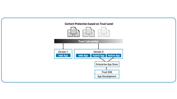 Granular Trust Model – Improving Enterprise Security